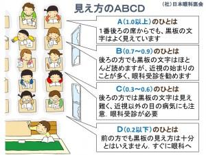 視力検査の結果について